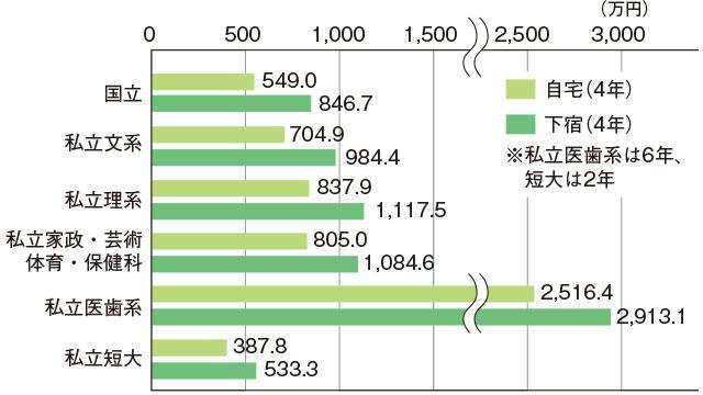 大学生の教育費総額