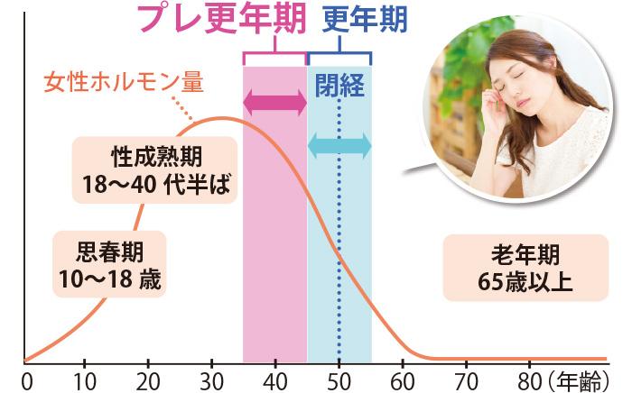 プレ更年期 グラフ