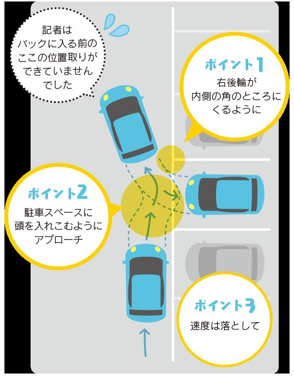 ポイント1:右後輪が内側の角のところにくるように。記者はバックに入る前のここの位置取りができていませんでした。ポイント2:駐車スペースに頭を入れこむようにアプローチ。ポイント3:速度は落として。