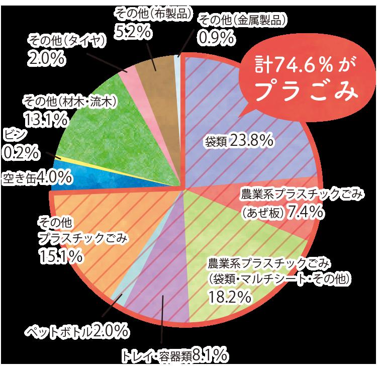 【計74.6%がプラごみ】袋類 23.8%、農業系プラスチックごみ(あぜ板) 7.4%、農業系プラスチックごみ(袋類・マルチシート・その他)18.2%、トレイ・容器類8.1%、ペットボトル2.0%、その他プラスチックごみ15.1%、空き缶4.0%、ビン0.2%、その他(材木・流木)13.1%、その他(タイヤ)2.0%、その他(布製品)5.2%、その他(金属製品)0.9%